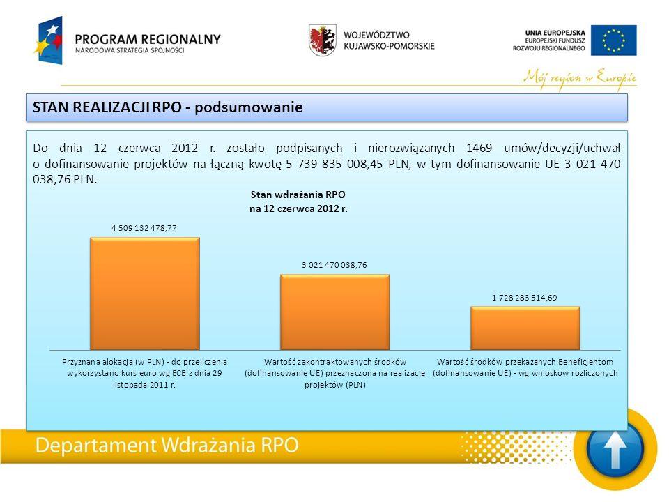 STAN REALIZACJI RPO - podsumowanie Do dnia 12 czerwca 2012 r.