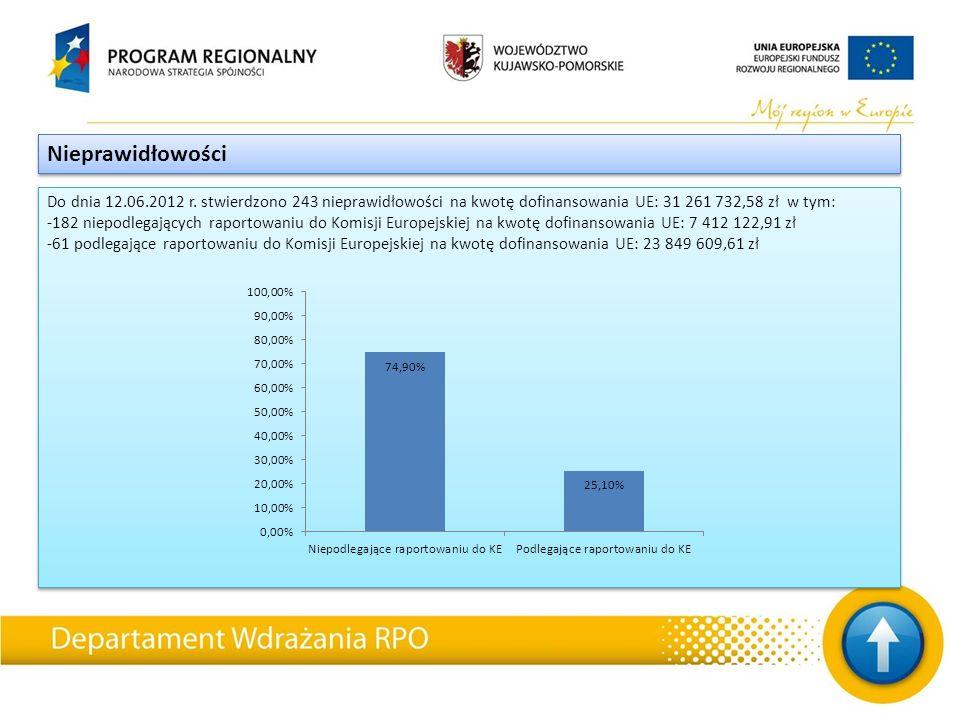Do dnia 12.06.2012 r. stwierdzono 243 nieprawidłowości na kwotę dofinansowania UE: 31 261 732,58 zł w tym: -182 niepodlegających raportowaniu do Komis