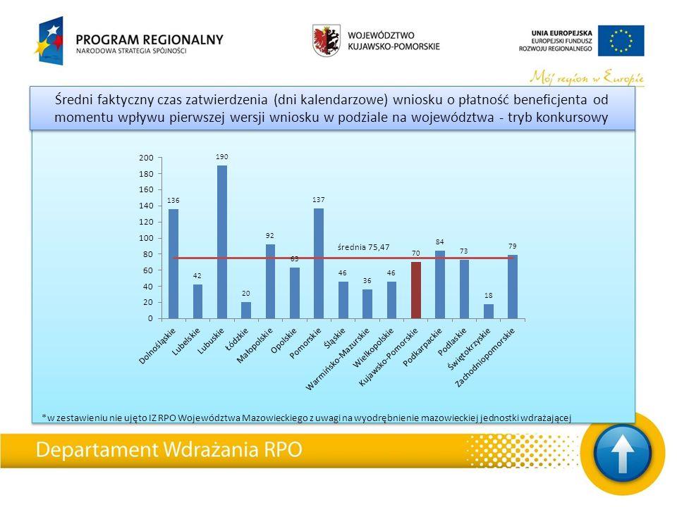 Średni faktyczny czas zatwierdzenia (dni kalendarzowe) wniosku o płatność beneficjenta od momentu wpływu pierwszej wersji wniosku w podziale na województwa - tryb konkursowy