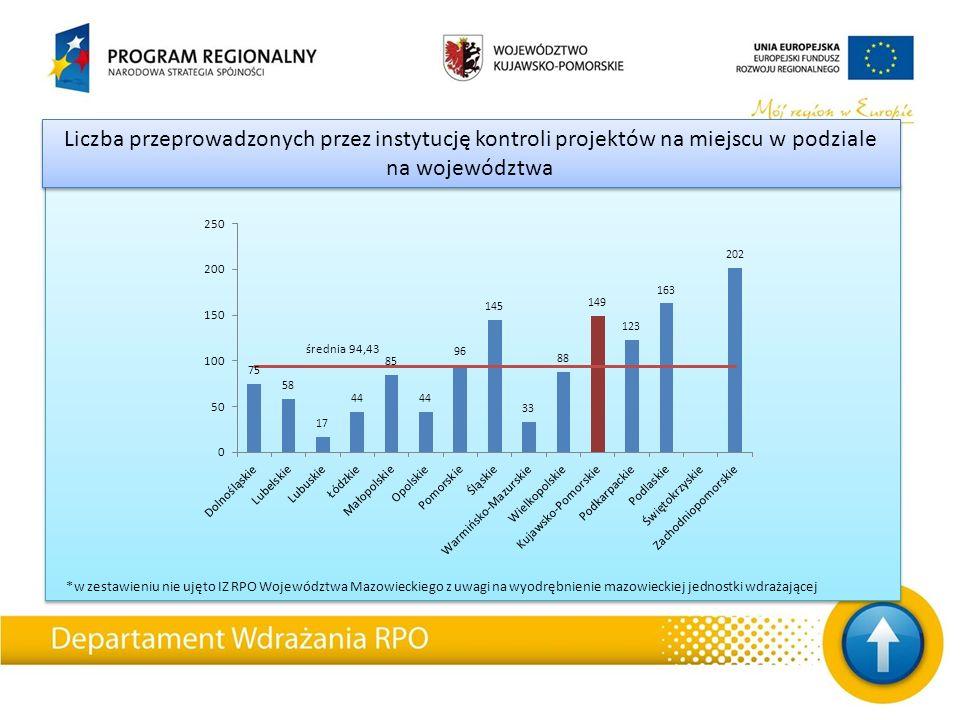 Liczba przeprowadzonych przez instytucję kontroli projektów na miejscu w podziale na województwa