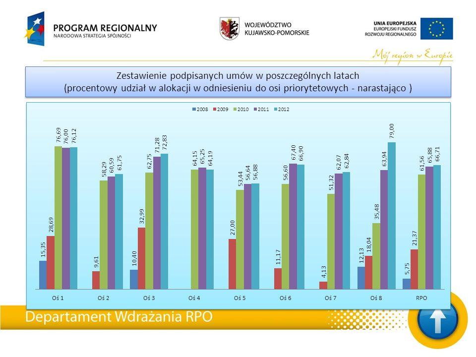 Zestawienie podpisanych umów w poszczególnych latach (procentowy udział w alokacji w odniesieniu do osi priorytetowych - narastająco ) Zestawienie podpisanych umów w poszczególnych latach (procentowy udział w alokacji w odniesieniu do osi priorytetowych - narastająco )