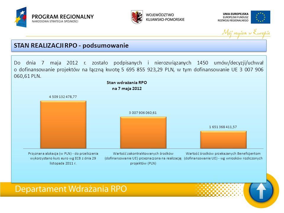 STAN REALIZACJI RPO - podsumowanie Do dnia 7 maja 2012 r.
