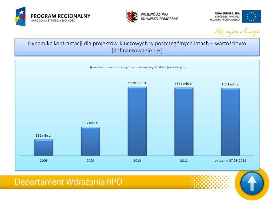 Zestawienie podpisanych umów dla projektów kluczowych w poszczególnych latach (procentowy udział w alokacji) Zestawienie podpisanych umów dla projektów kluczowych w poszczególnych latach (procentowy udział w alokacji)