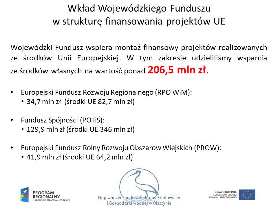 Wkład Wojewódzkiego Funduszu w strukturę finansowania projektów UE Wojewódzki Fundusz wspiera montaż finansowy projektów realizowanych ze środków Unii