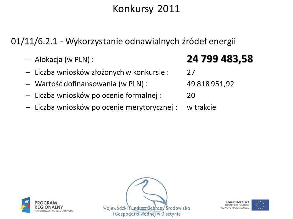 01/11/6.2.1 - Wykorzystanie odnawialnych źródeł energii 24 799 483,58 – Alokacja (w PLN) : 24 799 483,58 – Liczba wniosków złożonych w konkursie : 27