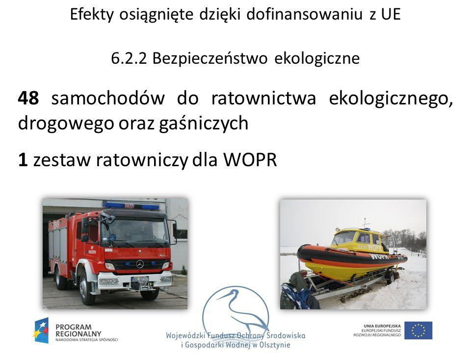 48 samochodów do ratownictwa ekologicznego, drogowego oraz gaśniczych 1 zestaw ratowniczy dla WOPR Efekty osiągnięte dzięki dofinansowaniu z UE 6.2.2