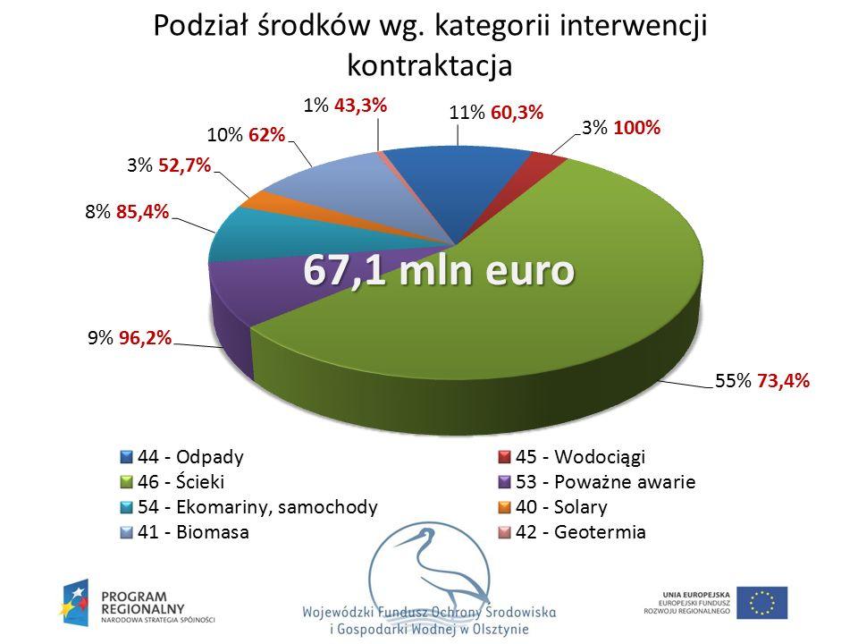Podział środków wg. kategorii interwencji kontraktacja 67,1 mln euro