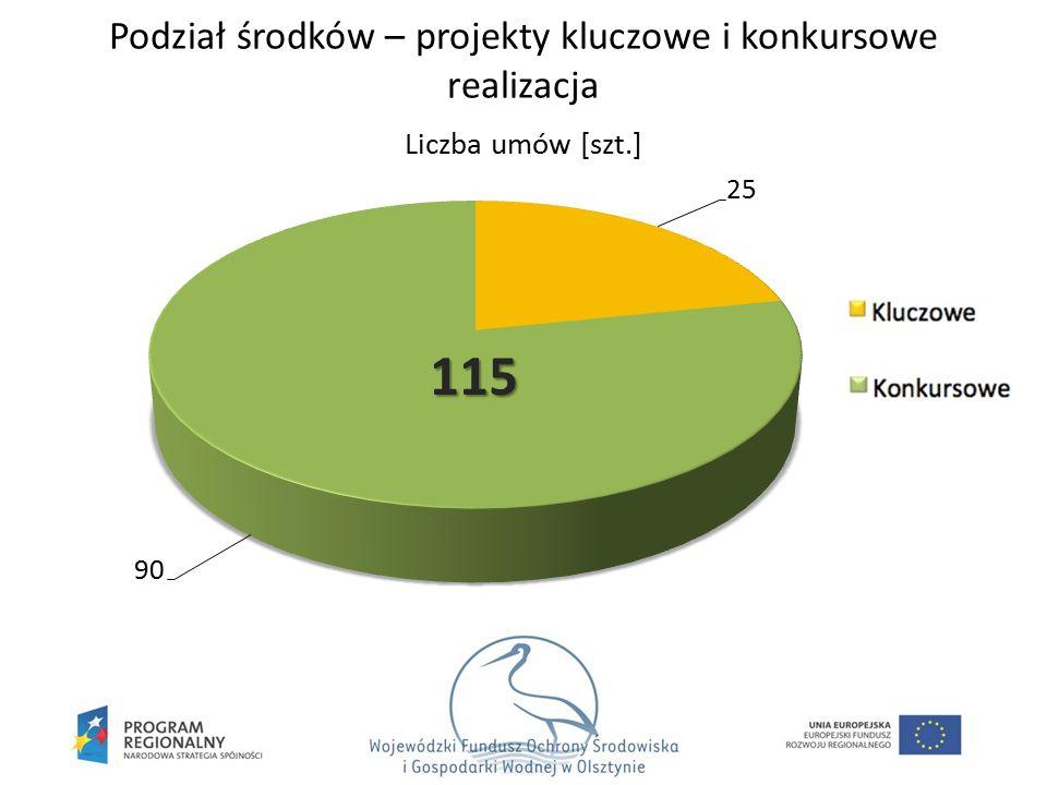 Liczba umów [szt.] Podział środków – projekty kluczowe i konkursowe realizacja 115