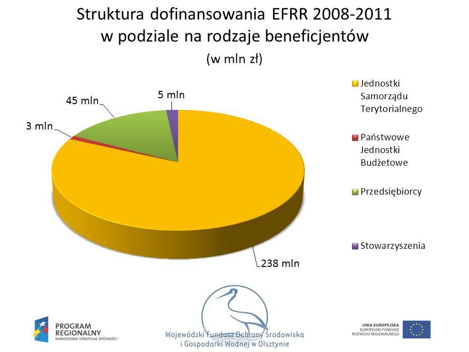 Struktura dofinansowania EFRR 2008-2011 w podziale na rodzaje beneficjentów (w mln zł)