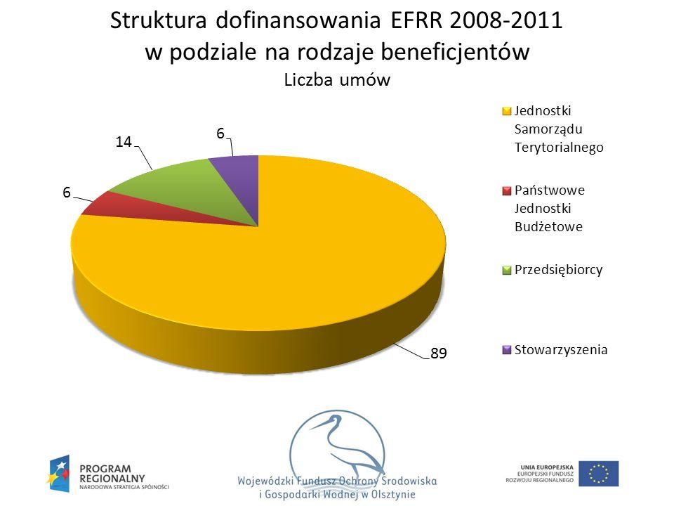 Struktura dofinansowania EFRR 2008-2011 w podziale na rodzaje beneficjentów Liczba umów