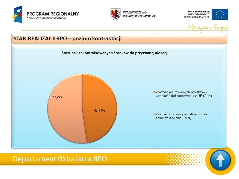 STAN REALIZACJI RPO – poziom kontraktacji, ilość oraz wartość podpisanych umów