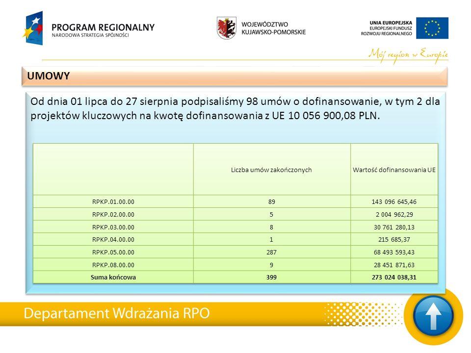 Od dnia 01 lipca do 27 sierpnia podpisaliśmy 98 umów o dofinansowanie, w tym 2 dla projektów kluczowych na kwotę dofinansowania z UE 10 056 900,08 PLN.