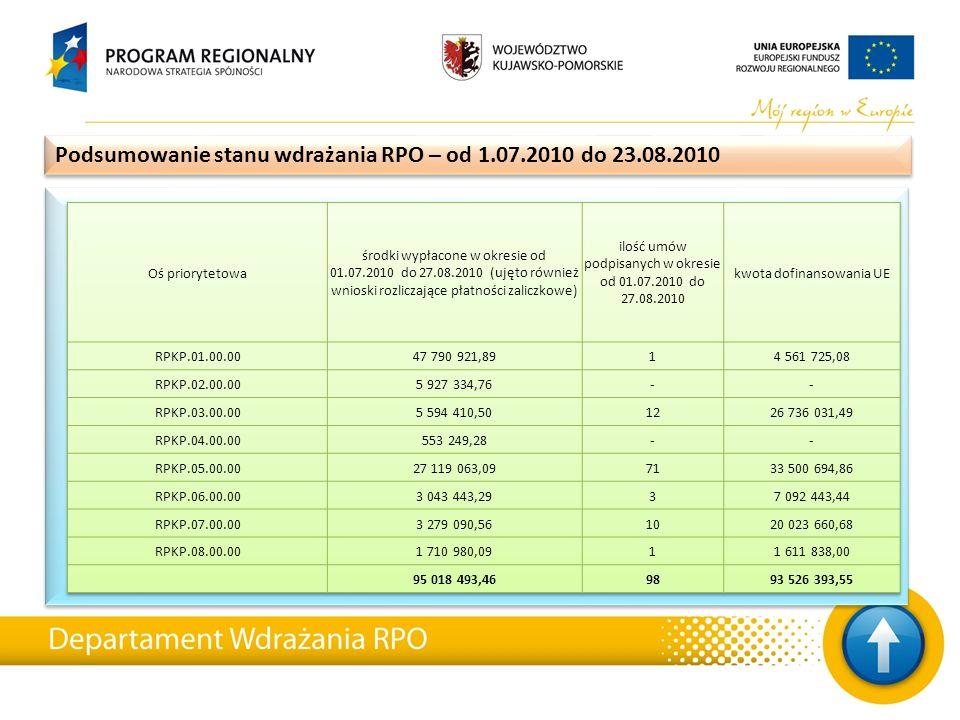 Podsumowanie stanu wdrażania RPO – od 1.07.2010 do 23.08.2010