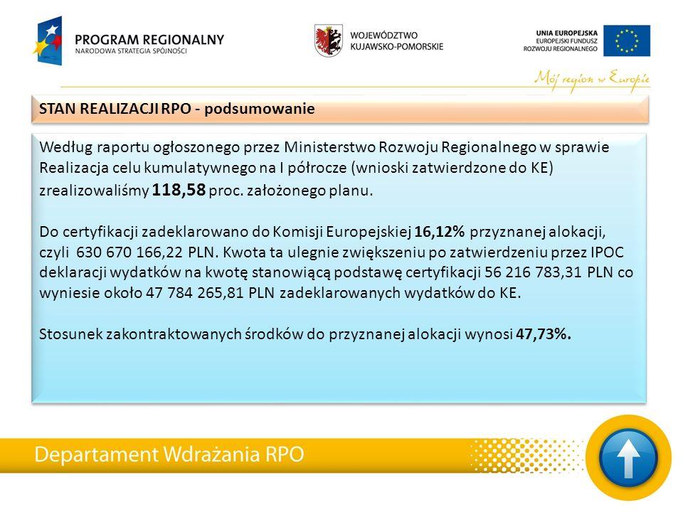 Według raportu ogłoszonego przez Ministerstwo Rozwoju Regionalnego w sprawie Realizacja celu kumulatywnego na I półrocze (wnioski zatwierdzone do KE) zrealizowaliśmy 118,58 proc.