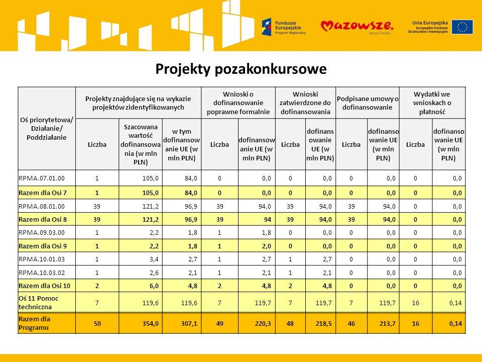 Projekty pozakonkursowe Oś priorytetowa/ Działanie/ Poddziałanie Projekty znajdujące się na wykazie projektów zidentyfikowanych Wnioski o dofinansowanie poprawne formalnie Wnioski zatwierdzone do dofinansowania Podpisane umowy o dofinansowanie Wydatki we wnioskach o płatność Liczba Szacowana wartość dofinansowa nia (w mln PLN) w tym dofinansow anie UE (w mln PLN) Liczba dofinansow anie UE (w mln PLN) Liczba dofinans owanie UE (w mln PLN) Liczba dofinanso wanie UE (w mln PLN) Liczba dofinanso wanie UE (w mln PLN) RPMA.07.01.001105,084,000,00 0 0 Razem dla Osi 71105,084,000,00 0 0 RPMA.08.01.0039121,296,93994,03994,03994,000,0 Razem dla Osi 839121,296,939943994,03994,000,0 RPMA.09.03.0012,21,81 00,00 0 Razem dla Osi 912,21,812,000,00 0 RPMA.10.01.0313,42,71 1 00,00 RPMA.10.03.0212,62,11 1 00,00 Razem dla Osi 1026,04,82 2 00,00 Oś 11 Pomoc techniczna 7119,6 7119,77 7 160,14 Razem dla Programu 50354,0307,1 49220,348218,546213,7160,14