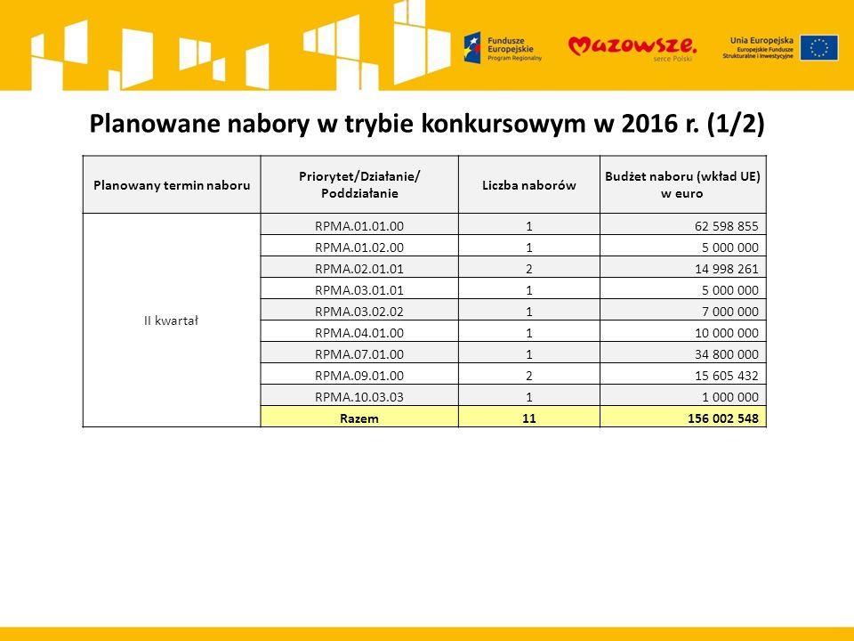 Planowane nabory w trybie konkursowym w 2016 r. (1/2) Planowany termin naboru Priorytet/Działanie/ Poddziałanie Liczba naborów Budżet naboru (wkład UE
