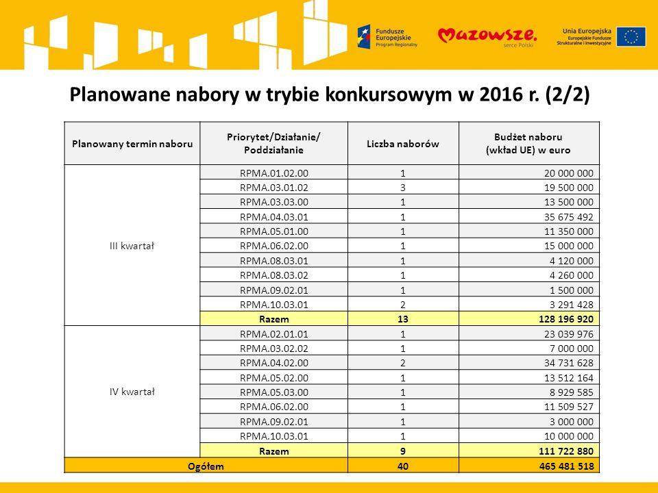 Planowane nabory w trybie konkursowym w 2016 r. (2/2) Planowany termin naboru Priorytet/Działanie/ Poddziałanie Liczba naborów Budżet naboru (wkład UE