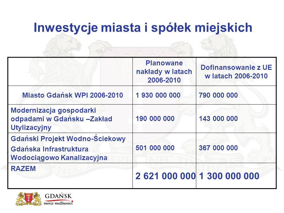 Inwestycje miasta i spółek miejskich Planowane nakłady w latach 2006-2010 Dofinansowanie z UE w latach 2006-2010 Miasto Gdańsk WPI 2006-20101 930 000 000790 000 000 Modernizacja gospodarki odpadami w Gdańsku –Zakład Utylizacyjny 190 000 000143 000 000 Gdański Projekt Wodno-Ściekowy Gdańska Infrastruktura Wodociągowo Kanalizacyjna 501 000 000367 000 000 RAZEM 2 621 000 0001 300 000 000