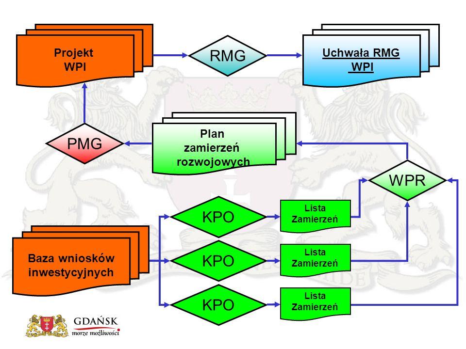 Lista Zamierzeń KPO PMG Projekt WPI KPO Baza wniosków inwestycyjnych Plan zamierzeń rozwojowych RMG Uchwała RMG WPI Lista Zamierzeń Lista Zamierzeń WPR