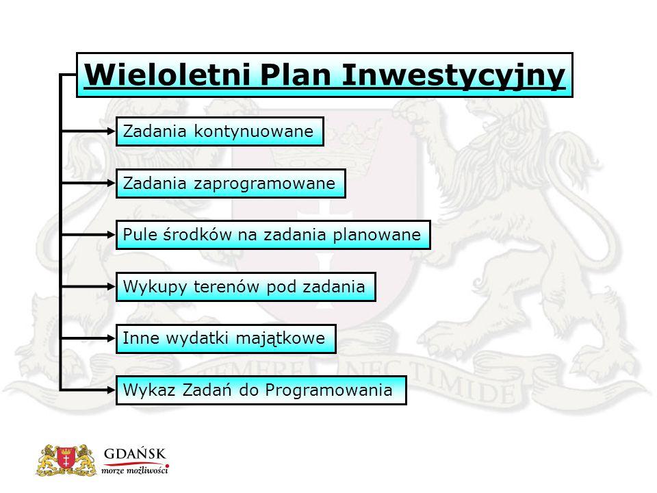 Zadania kontynuowane Zadania zaprogramowane Pule środków na zadania planowane Wykupy terenów pod zadania Inne wydatki majątkowe Wieloletni Plan Inwestycyjny Wykaz Zadań do Programowania