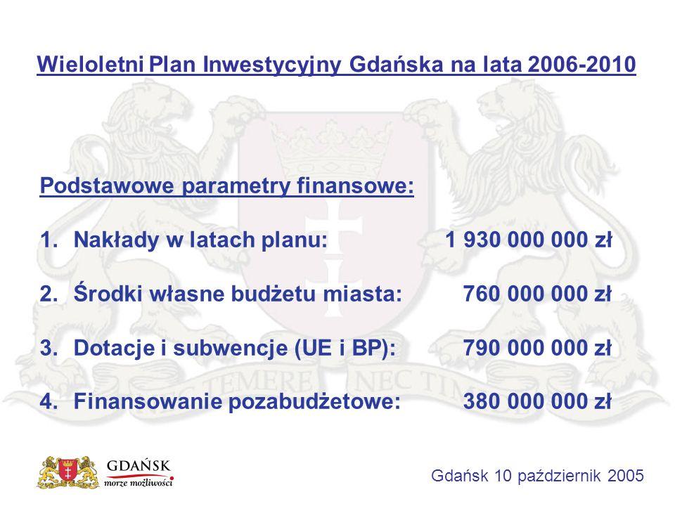 Wieloletni Plan Inwestycyjny Gdańska na lata 2006-2010 Gdańsk 10 październik 2005 Podstawowe parametry finansowe: 1.Nakłady w latach planu:1 930 000 000 zł 2.Środki własne budżetu miasta: 760 000 000 zł 3.Dotacje i subwencje (UE i BP): 790 000 000 zł 4.Finansowanie pozabudżetowe: 380 000 000 zł