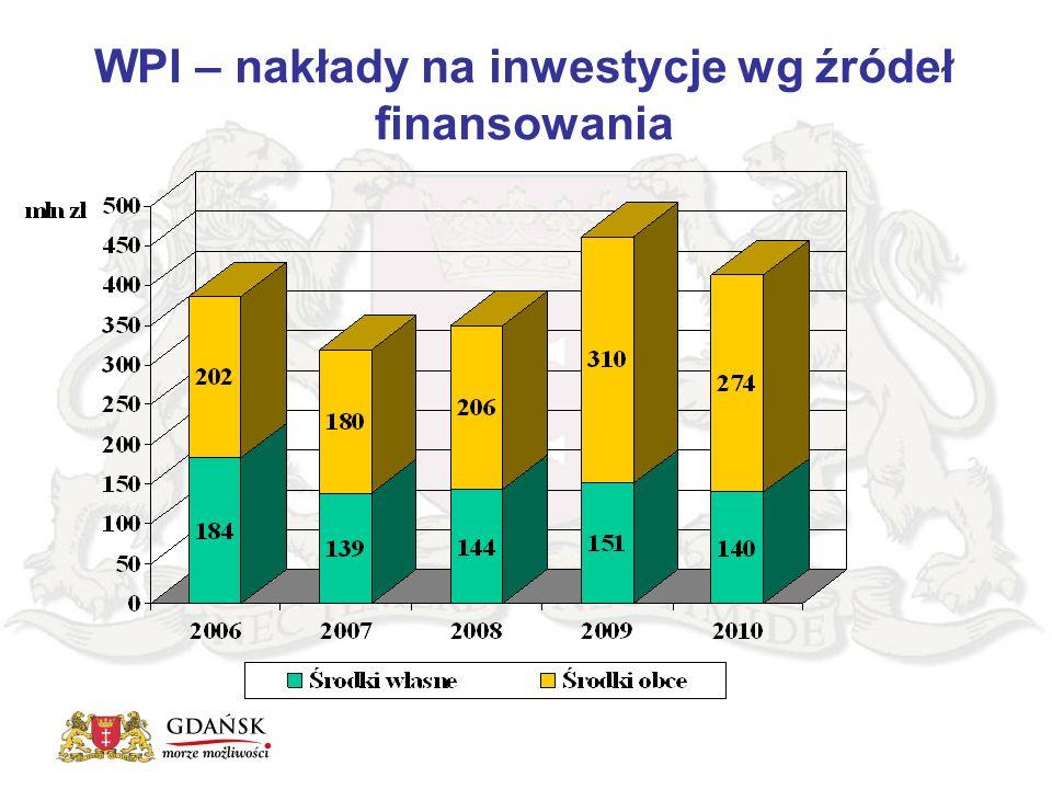 Ścieżki rowerowe WPI – nakłady na inwestycje wg źródeł finansowania