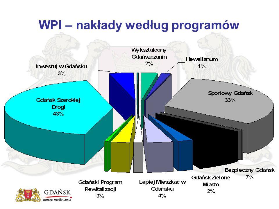 """WPI – Projekty dofinansowywane z Funduszy UE – środki przyznane łącznie 221,6 mln zł LpTytuł projektu Kwota dofinansowania UE w PLN Program Operacyjny 1.Centrum """"Hewelianum ."""