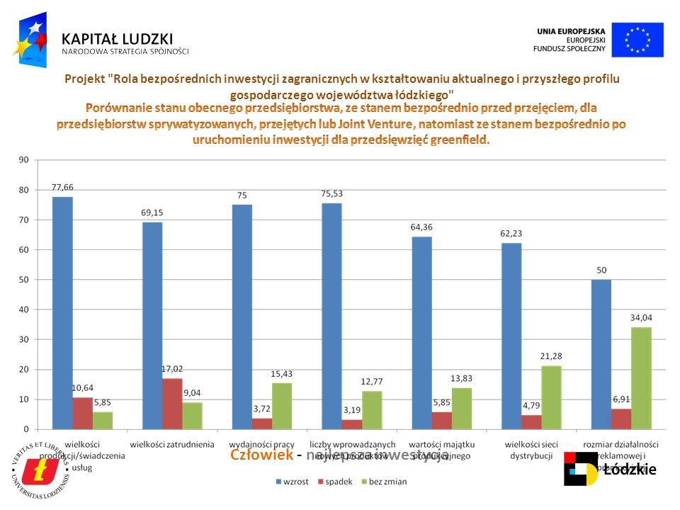 Człowiek - najlepsza inwestycja Projekt Rola bezpośrednich inwestycji zagranicznych w kształtowaniu aktualnego i przyszłego profilu gospodarczego województwa łódzkiego