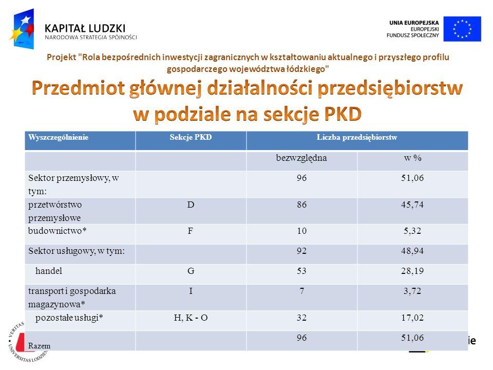 Człowiek - najlepsza inwestycja Projekt Rola bezpośrednich inwestycji zagranicznych w kształtowaniu aktualnego i przyszłego profilu gospodarczego województwa łódzkiego WyszczególnienieSekcje PKDLiczba przedsiębiorstw bezwzględnaw % Sektor przemysłowy, w tym: 9651,06 przetwórstwo przemysłowe D8645,74 budownictwo*F105,32 Sektor usługowy, w tym:9248,94 handelG5328,19 transport i gospodarka magazynowa* I73,72 pozostałe usługi*H, K - O3217,02 Razem 9651,06