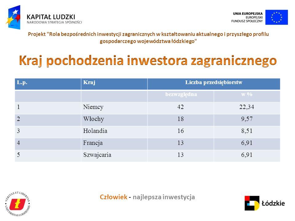 Człowiek - najlepsza inwestycja Projekt Rola bezpośrednich inwestycji zagranicznych w kształtowaniu aktualnego i przyszłego profilu gospodarczego województwa łódzkiego L.p.KrajLiczba przedsiębiorstw bezwzględnaw % 1Niemcy4222,34 2Włochy189,57 3Holandia168,51 4Francja136,91 5Szwajcaria136,91