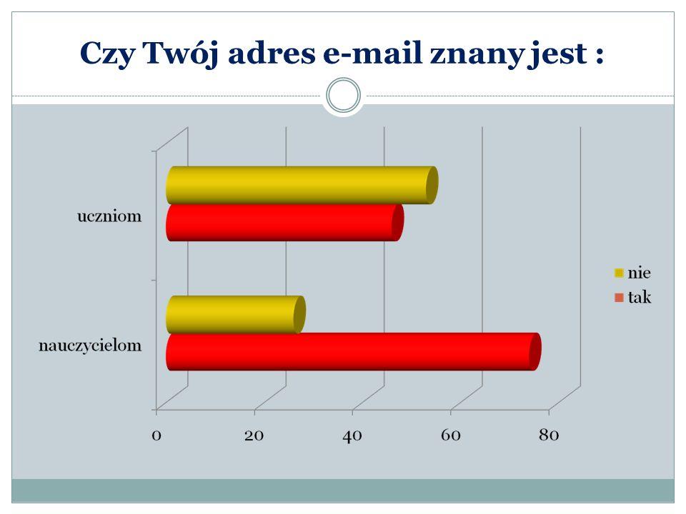Czy Twój adres e-mail znany jest :