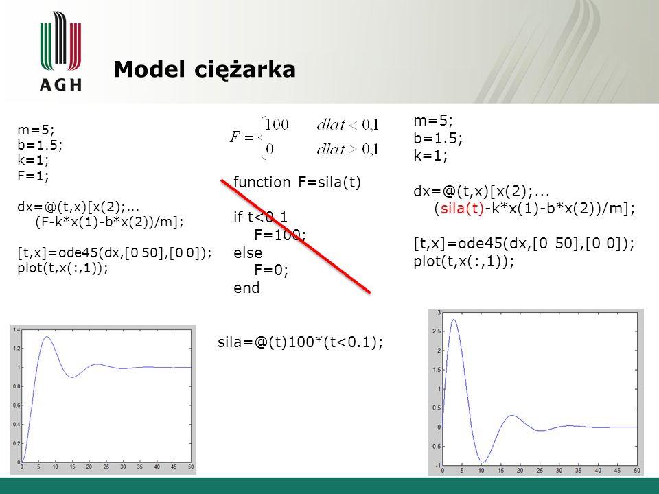 Model ciężarka m=5; b=1.5; k=1; F=1; dx=@(t,x)[x(2);... (F-k*x(1)-b*x(2))/m]; [t,x]=ode45(dx,[0 50],[0 0]); plot(t,x(:,1)); m=5; b=1.5; k=1; dx=@(t,x)