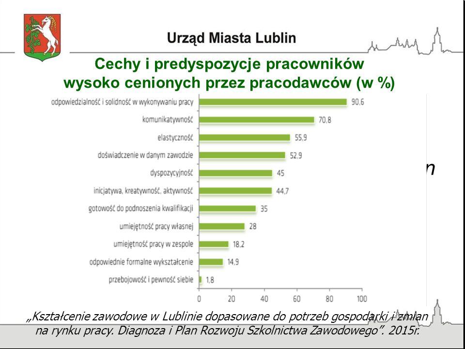 """Cechy i predyspozycje pracowników wysoko cenionych przez pracodawców (w %) """"Kształcenie zawodowe w Lublinie dopasowane do potrzeb gospodarki i zmian na rynku pracy."""