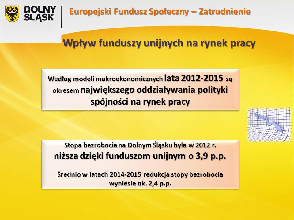 Europejski Fundusz Społeczny – Zatrudnienie Wpływ funduszy unijnych na rynek pracy Według modeli makroekonomicznych lata 2012-2015 są okresem największego oddziaływania polityki spójności na rynek pracy Stopa bezrobocia na Dolnym Śląsku była w 2012 r.