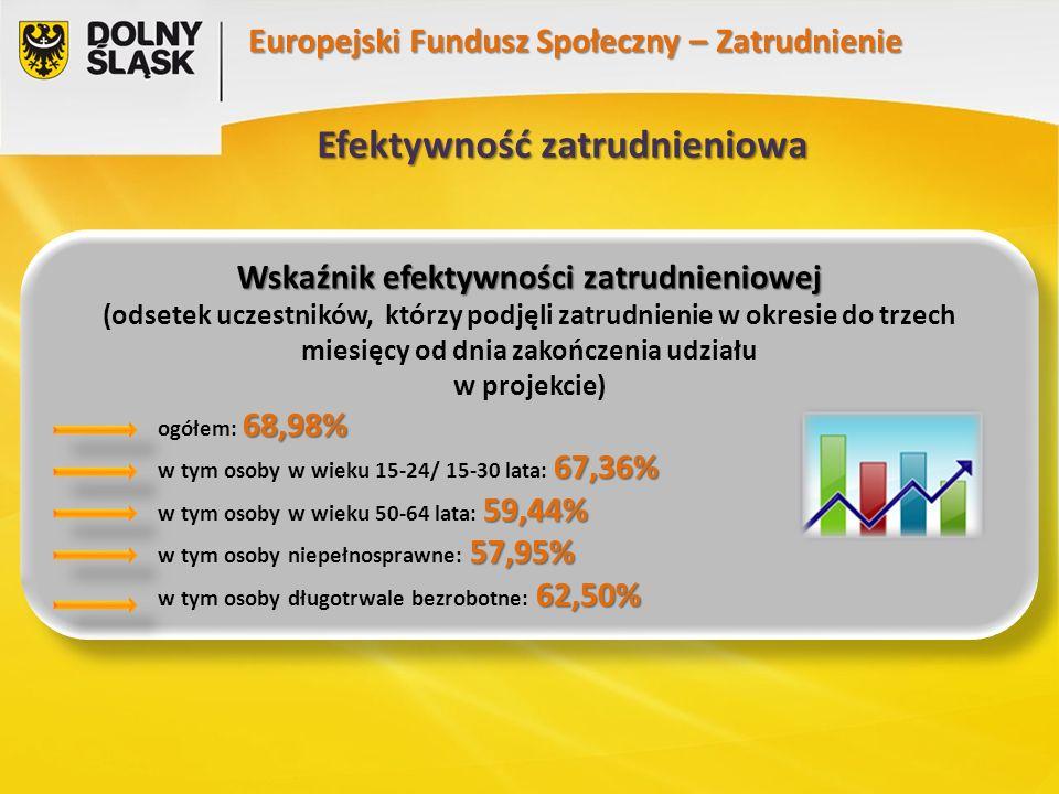 Europejski Fundusz Społeczny – Zatrudnienie Efektywność zatrudnieniowa Wskaźnik efektywności zatrudnieniowej (odsetek uczestników, którzy podjęli zatrudnienie w okresie do trzech miesięcy od dnia zakończenia udziału w projekcie) 68,98% ogółem: 68,98% 67,36% w tym osoby w wieku 15-24/ 15-30 lata: 67,36% 59,44% w tym osoby w wieku 50-64 lata: 59,44% 57,95% w tym osoby niepełnosprawne: 57,95% 62,50% w tym osoby długotrwale bezrobotne: 62,50% Wskaźnik efektywności zatrudnieniowej (odsetek uczestników, którzy podjęli zatrudnienie w okresie do trzech miesięcy od dnia zakończenia udziału w projekcie) 68,98% ogółem: 68,98% 67,36% w tym osoby w wieku 15-24/ 15-30 lata: 67,36% 59,44% w tym osoby w wieku 50-64 lata: 59,44% 57,95% w tym osoby niepełnosprawne: 57,95% 62,50% w tym osoby długotrwale bezrobotne: 62,50%