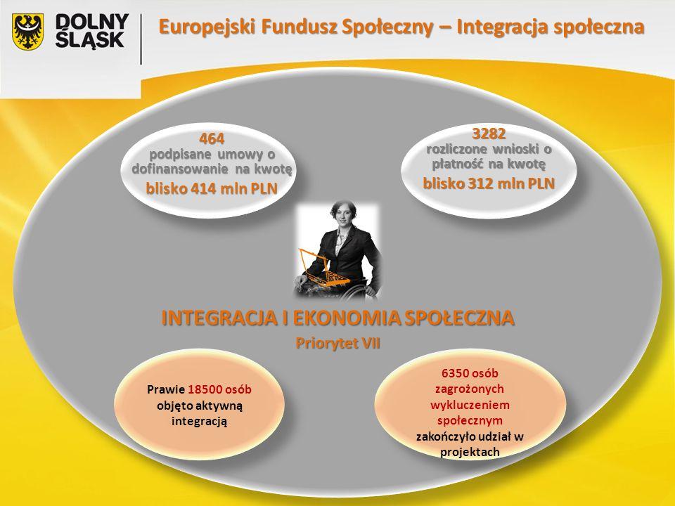 INTEGRACJA I EKONOMIA SPOŁECZNA Priorytet VII Europejski Fundusz Społeczny – Integracja społeczna 464 podpisane umowy o dofinansowanie na kwotę blisko 414 mln PLN 3282 rozliczone wnioski o płatność na kwotę blisko 312 mln PLN Prawie 18500 osób objęto aktywną integracją 6350 osób zagrożonych wykluczeniem społecznym zakończyło udział w projektach