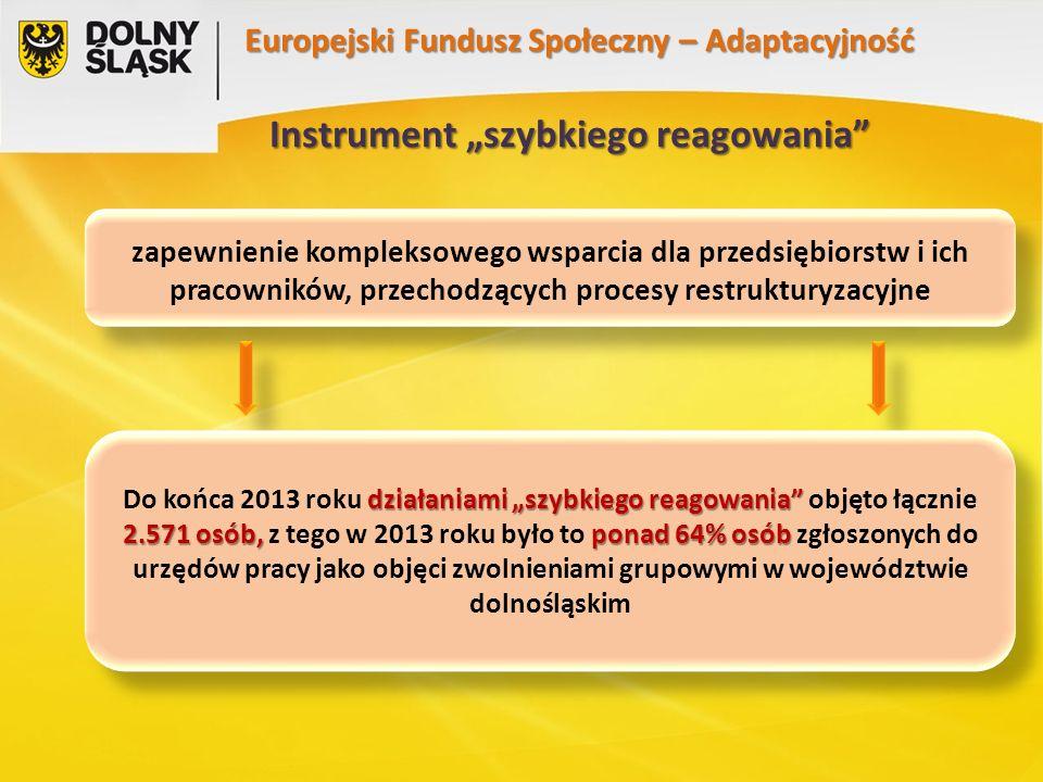 """Instrument """"szybkiego reagowania Europejski Fundusz Społeczny – Adaptacyjność zapewnienie kompleksowego wsparcia dla przedsiębiorstw i ich pracowników, przechodzących procesy restrukturyzacyjne działaniami """"szybkiego reagowania 2.571 osób, ponad 64% osób Do końca 2013 roku działaniami """"szybkiego reagowania objęto łącznie 2.571 osób, z tego w 2013 roku było to ponad 64% osób zgłoszonych do urzędów pracy jako objęci zwolnieniami grupowymi w województwie dolnośląskim"""