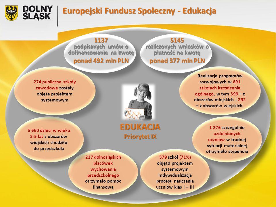 EDUKACJA Priorytet IX Europejski Fundusz Społeczny - Edukacja 1137 podpisanych umów o dofinansowanie na kwotę ponad 492 mln PLN 5145 rozliczonych wniosków o płatność na kwotę ponad 377 mln PLN Realizacja programów rozwojowych w 691 szkołach kształcenia ogólnego, w tym 399 – z obszarów miejskich i 292 – z obszarów wiejskich.