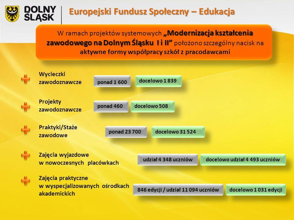 """Europejski Fundusz Społeczny – Edukacja """"Modernizacja kształcenia zawodowego na Dolnym Śląsku I i II W ramach projektów systemowych """"Modernizacja kształcenia zawodowego na Dolnym Śląsku I i II położono szczególny nacisk na aktywne formy współpracy szkół z pracodawcami """"Modernizacja kształcenia zawodowego na Dolnym Śląsku I i II W ramach projektów systemowych """"Modernizacja kształcenia zawodowego na Dolnym Śląsku I i II położono szczególny nacisk na aktywne formy współpracy szkół z pracodawcami Wycieczki zawodoznawcze ponad 1 600 Projekty zawodoznawcze Praktyki/Staże zawodowe ponad 23 700 Zajęcia wyjazdowe w nowoczesnych placówkach udział 4 348 uczniów docelowo 1 839 ponad 460 docelowo 508 docelowo 31 524 docelowo udział 4 493 uczniów Zajęcia praktyczne w wyspecjalizowanych ośrodkach akademickich 846 edycji / udział 11 094 uczniów docelowo 1 031 edycji"""