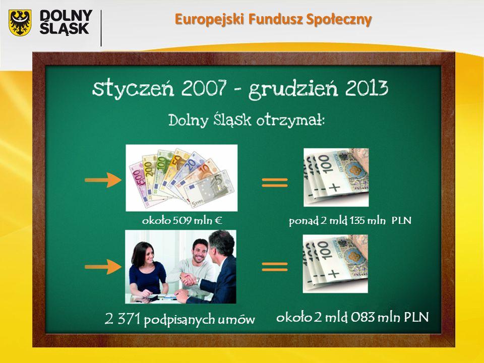 Europejski Fundusz Społeczny około 509 mln €ponad 2 mld 135 mln PLN 2 371 podpisanych umów około 2 mld 083 mln PLN
