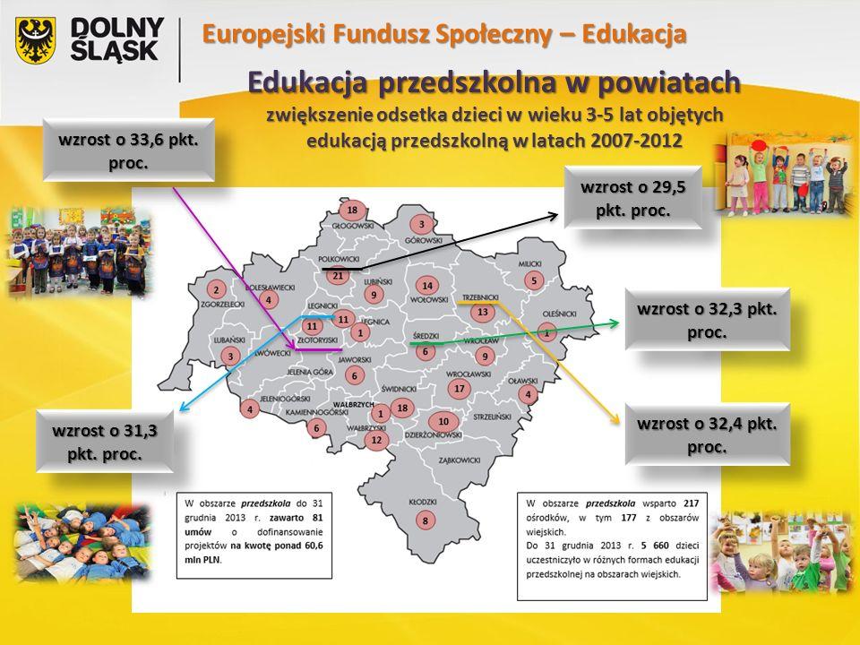 Europejski Fundusz Społeczny – Edukacja Edukacja przedszkolna w powiatach zwiększenie odsetka dzieci w wieku 3-5 lat objętych edukacją przedszkolną w latach 2007-2012 wzrost o 33,6 pkt.