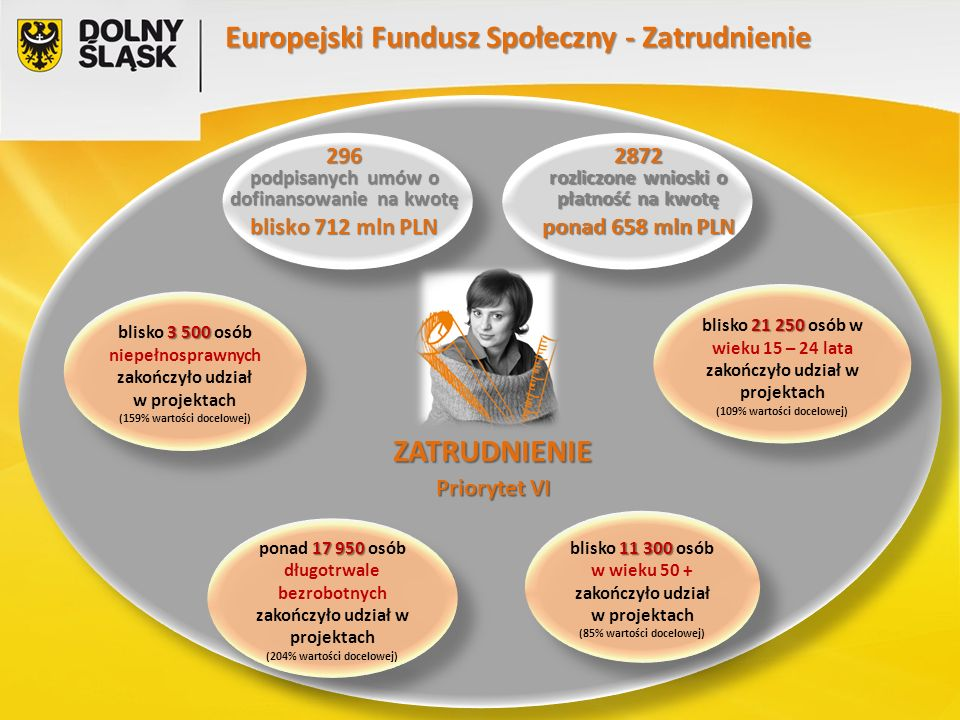 ZATRUDNIENIE Priorytet VI 2872 rozliczone wnioski o płatność na kwotę ponad 658 mln PLN Europejski Fundusz Społeczny - Zatrudnienie 3 500 blisko 3 500 osób niepełnosprawnych zakończyło udział w projektach (159% wartości docelowej) 3 500 blisko 3 500 osób niepełnosprawnych zakończyło udział w projektach (159% wartości docelowej) 21 250 blisko 21 250 osób w wieku 15 – 24 lata zakończyło udział w projektach (109% wartości docelowej) 21 250 blisko 21 250 osób w wieku 15 – 24 lata zakończyło udział w projektach (109% wartości docelowej) 11 300 blisko 11 300 osób w wieku 50 + zakończyło udział w projektach (85% wartości docelowej) 11 300 blisko 11 300 osób w wieku 50 + zakończyło udział w projektach (85% wartości docelowej) 17 950 ponad 17 950 osób długotrwale bezrobotnych zakończyło udział w projektach (204% wartości docelowej) 17 950 ponad 17 950 osób długotrwale bezrobotnych zakończyło udział w projektach (204% wartości docelowej) 296 podpisanych umów o dofinansowanie na kwotę blisko 712 mln PLN