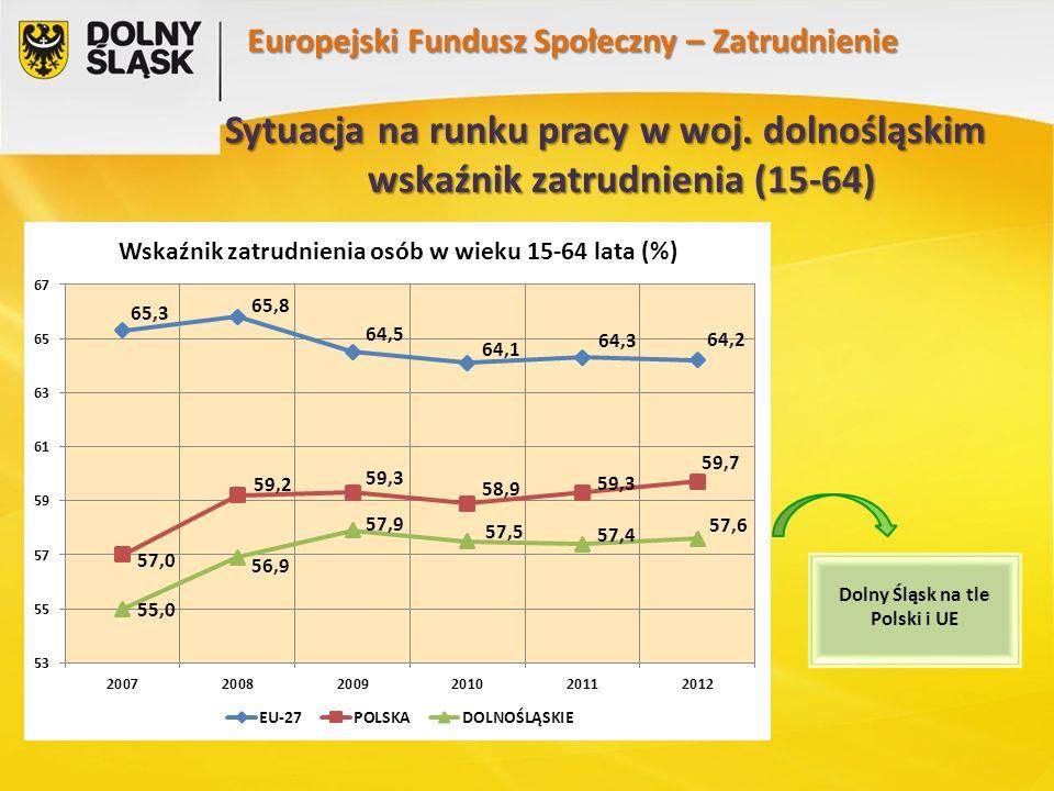 Europejski Fundusz Społeczny – Zatrudnienie Dolny Śląsk nie odbiega znacząco od poziomu bezrobocia w skali Polski (w styczniu 2014 r.