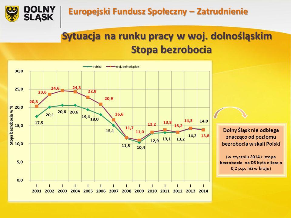 ADAPTACYJNOŚĆ Priorytet VIII 474 podpisane umowy o dofinansowanie na kwotę blisko 465 mln PLN 2732 rozliczone wnioski o płatność na kwotę ponad 340 mln PLN Europejski Fundusz Społeczny – Adaptacyjność prawie 10 tys.