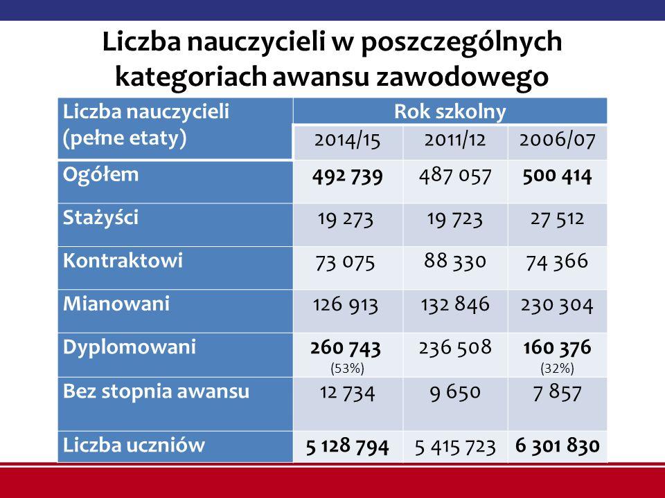 Liczba nauczycieli w poszczególnych kategoriach awansu zawodowego Liczba nauczycieli (pełne etaty) Rok szkolny 2014/152011/122006/07 Ogółem492 739487