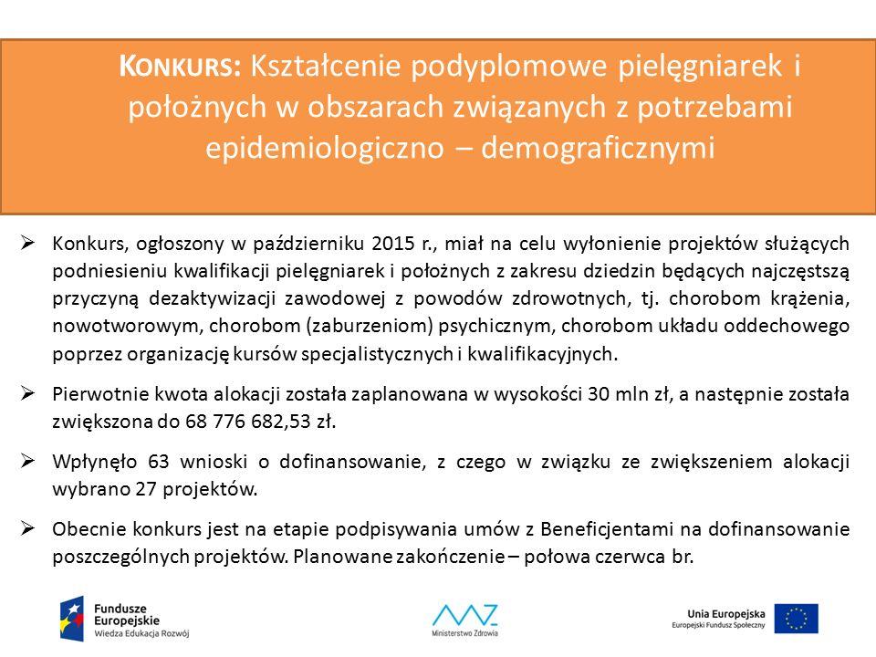 K ONKURS : Kształcenie podyplomowe pielęgniarek i położnych w obszarach związanych z potrzebami epidemiologiczno – demograficznymi  Konkurs, ogłoszony w październiku 2015 r., miał na celu wyłonienie projektów służących podniesieniu kwalifikacji pielęgniarek i położnych z zakresu dziedzin będących najczęstszą przyczyną dezaktywizacji zawodowej z powodów zdrowotnych, tj.