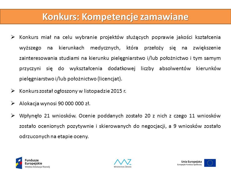 Konkurs: Kompetencje zamawiane  Konkurs miał na celu wybranie projektów służących poprawie jakości kształcenia wyższego na kierunkach medycznych, któ