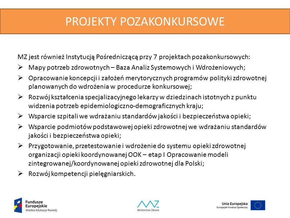 PROJEKTY POZAKONKURSOWE MZ jest również Instytucją Pośredniczącą przy 7 projektach pozakonkursowych:  Mapy potrzeb zdrowotnych – Baza Analiz Systemowych i Wdrożeniowych;  Opracowanie koncepcji i założeń merytorycznych programów polityki zdrowotnej planowanych do wdrożenia w procedurze konkursowej;  Rozwój kształcenia specjalizacyjnego lekarzy w dziedzinach istotnych z punktu widzenia potrzeb epidemiologiczno-demograficznych kraju;  Wsparcie szpitali we wdrażaniu standardów jakości i bezpieczeństwa opieki;  Wsparcie podmiotów podstawowej opieki zdrowotnej we wdrażaniu standardów jakości i bezpieczeństwa opieki;  Przygotowanie, przetestowanie i wdrożenie do systemu opieki zdrowotnej organizacji opieki koordynowanej OOK – etap I Opracowanie modeli zintegrowanej/koordynowanej opieki zdrowotnej dla Polski;  Rozwój kompetencji pielęgniarskich.