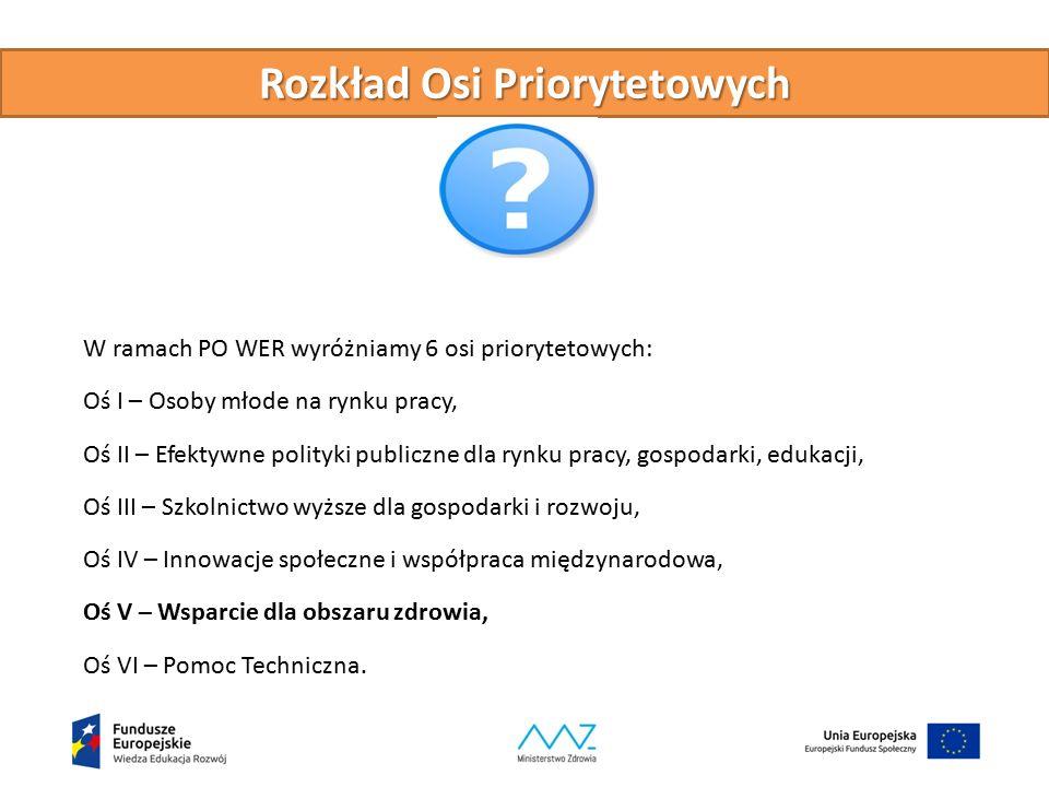 Rozkład Osi Priorytetowych W ramach PO WER wyróżniamy 6 osi priorytetowych: Oś I – Osoby młode na rynku pracy, Oś II – Efektywne polityki publiczne dl