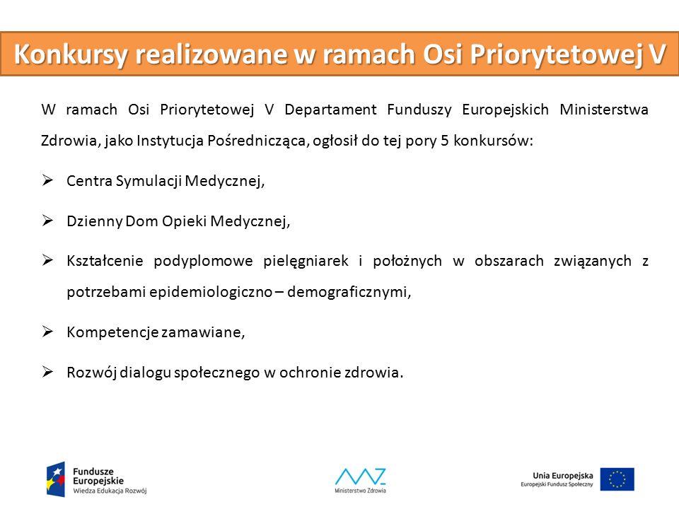 Konkursy realizowane w ramach Osi Priorytetowej V W ramach Osi Priorytetowej V Departament Funduszy Europejskich Ministerstwa Zdrowia, jako Instytucja